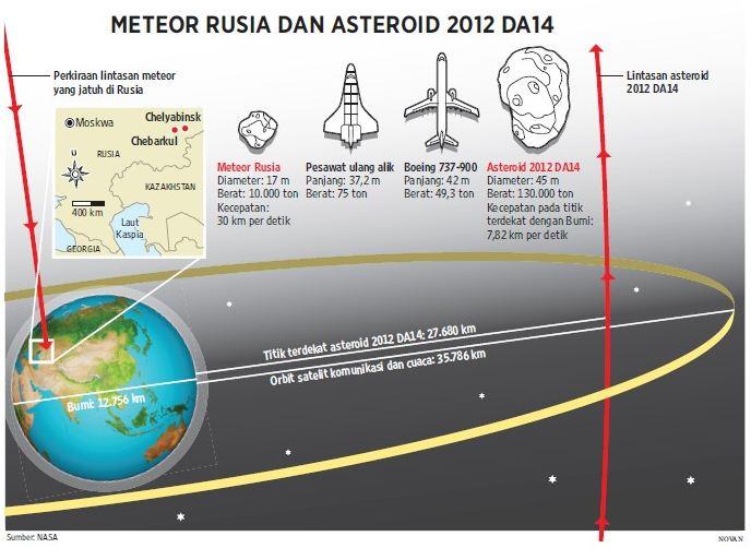 Pic Asteroid 2012 DA14