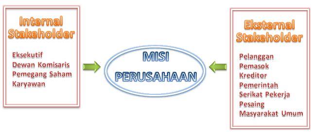 Misi Perusahaan